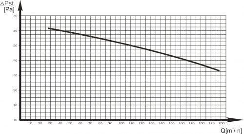 Charakterystyka wentylatora WD-13C