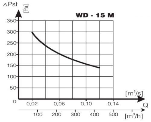 Charakterystyka wentylatora WD-15M