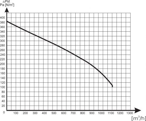 Charakterystyka wentylatora WD-35M/I